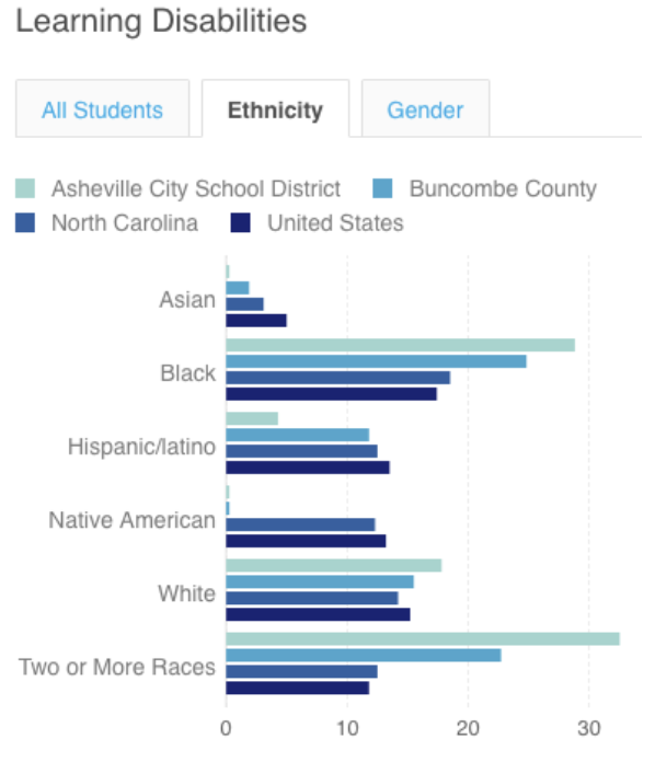 The State Of Learning Disabilities >> Middle School Learning Disabilities By Race State Of Black Asheville